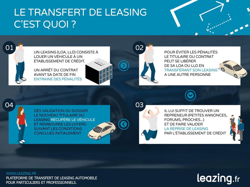infographie transfert leasinginfographie transfert leasing